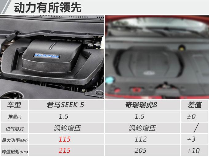 君马SEEK 5中型SUV将于下半年上市 酷似荣威RX5-图2