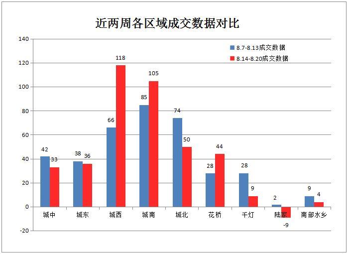 8月第3周:楼市成交390套4.84%