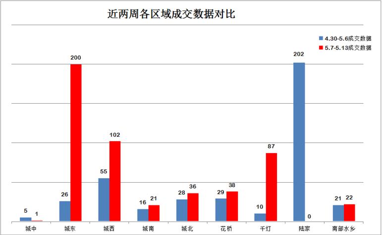 5月第2周:成交507套涨29.34%