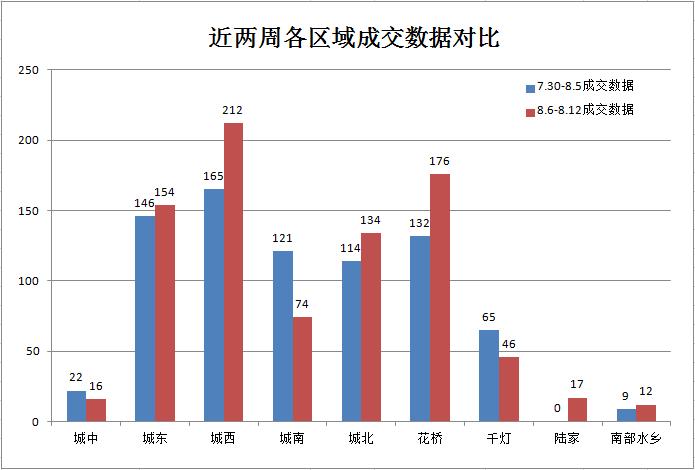 8月第2周:楼市成交841套涨8.66%