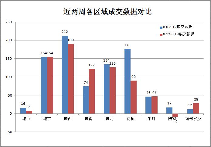 8月第3周:楼市成交755套跌10.2%